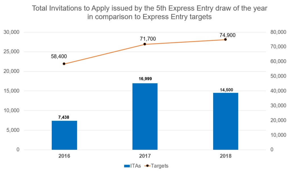 Canada-Express-Entry-comparison