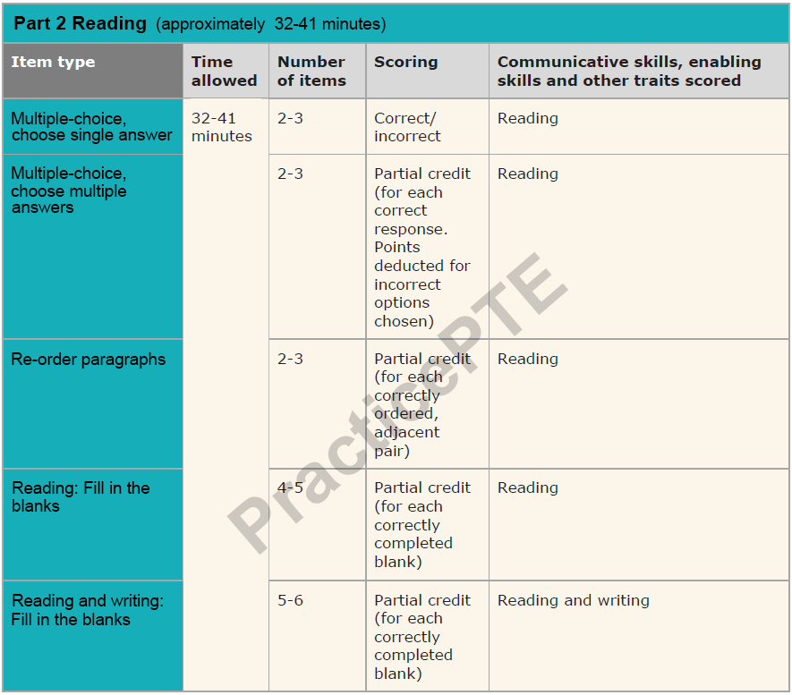PTE Reading Test - Fill in the Blanks, Multiple Choice Questions ...